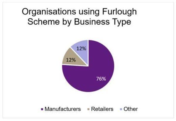 Organisations using furlough scheme