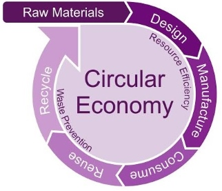 Economy Furniture no more time to waste: a circular economy for the furniture